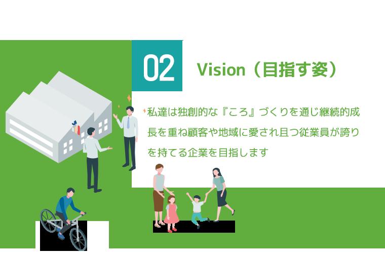 Vision(目指す姿)