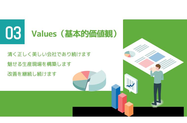 Values(基本的価値観)